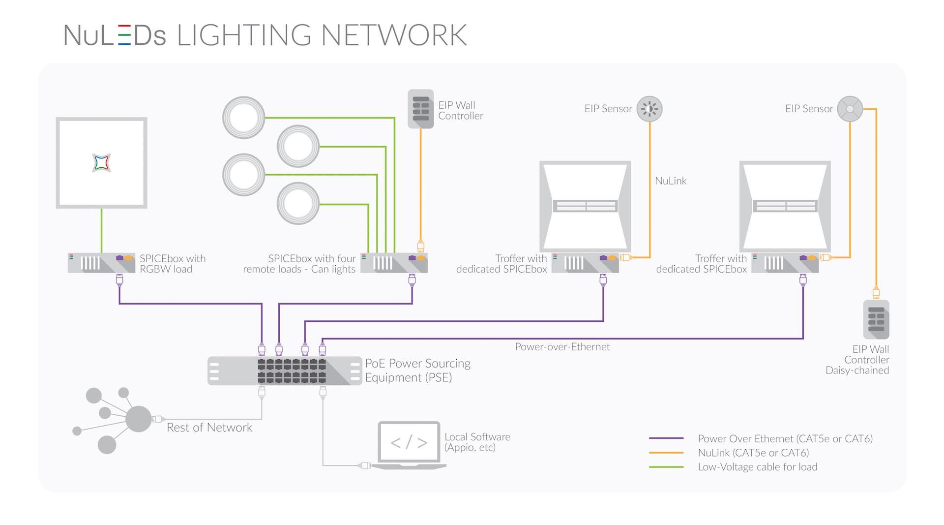 Intelligent PoE LED Lighting Systems : NuLEDs